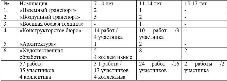 Таблица Верхнеуральск
