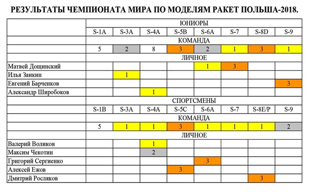 Польское пике. Выступление России на международных соревнованиях по ракетомоделизму