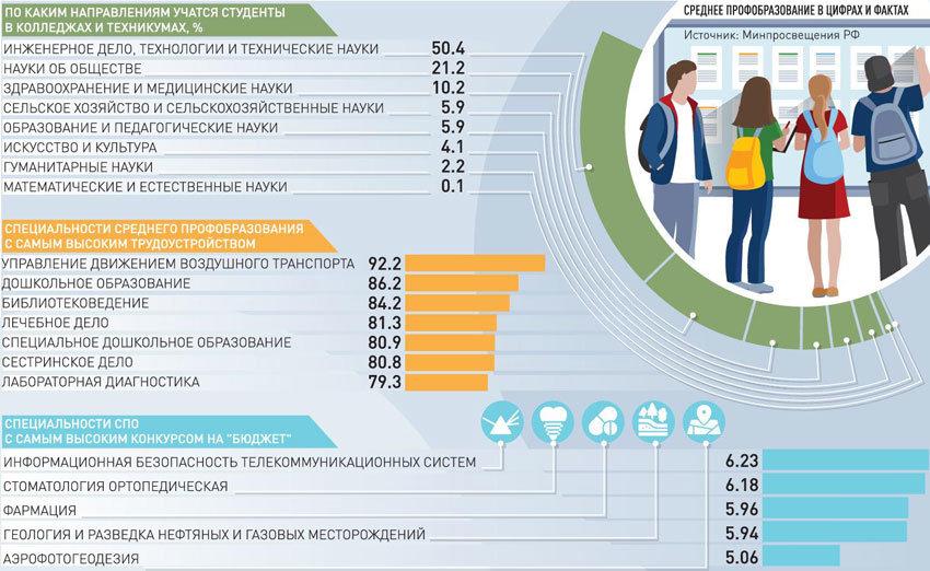 Профессии, которых больше нет… Ольга Васильева о профессиональном образовании